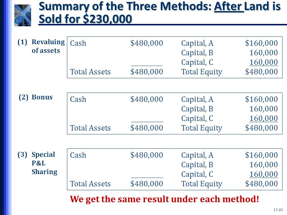 Summary of the Three Methods: After Land is Sold for $230,000