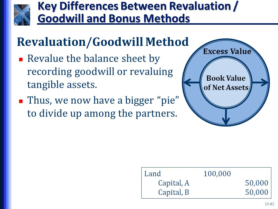 Key Differences Between Revaluation / Goodwill and Bonus Methods