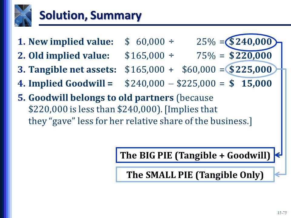The BIG PIE (Tangible + Goodwill) The SMALL PIE (Tangible Only)
