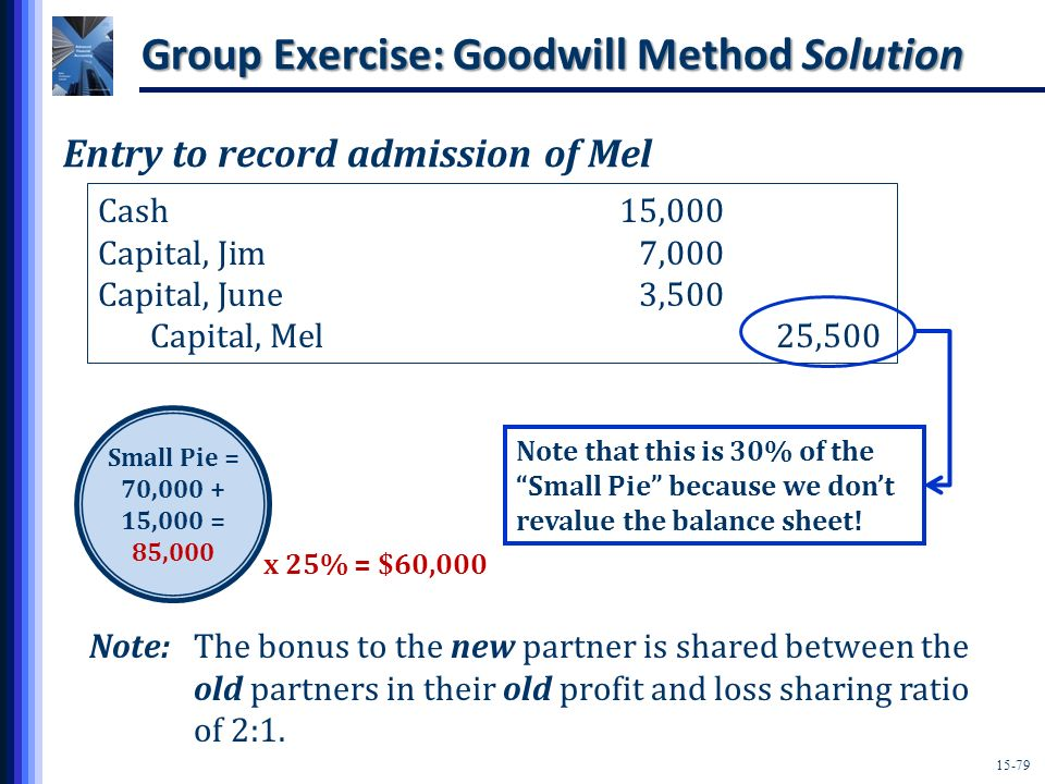 Group Exercise: Goodwill Method Solution