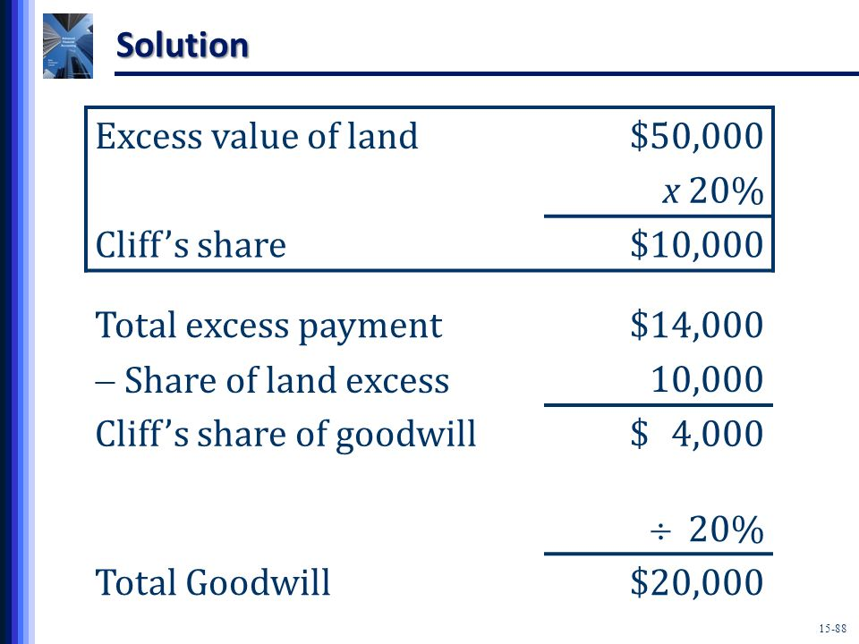 Solution Excess value of land. $50,000. x 20% Cliff's share. $10,000. Total excess payment. $14,000.