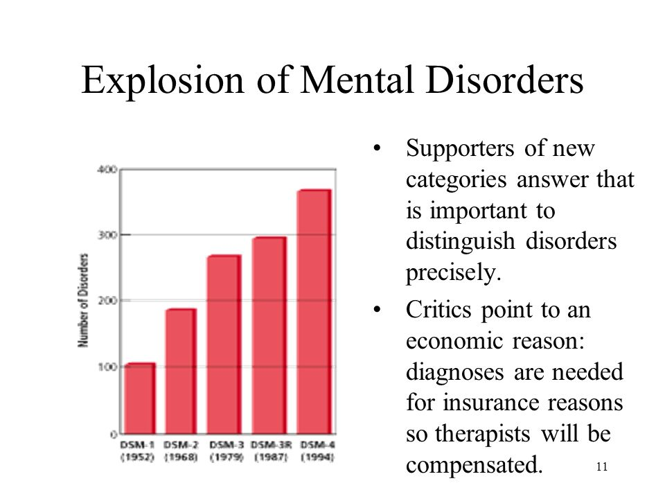 Explosion of Mental Disorders