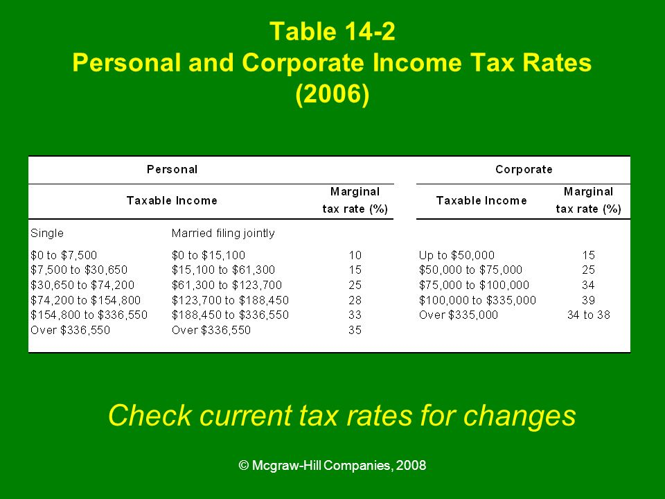 Table 14-2 Personal and Corporate Income Tax Rates (2006)