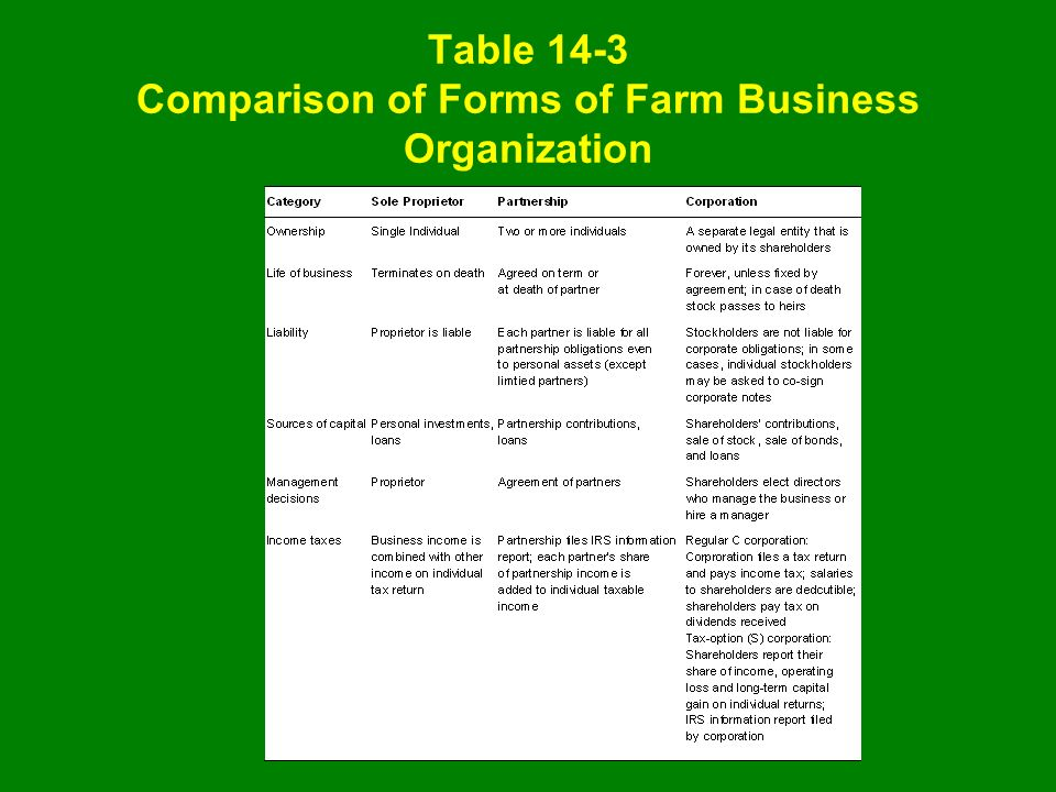 Table 14-3 Comparison of Forms of Farm Business Organization