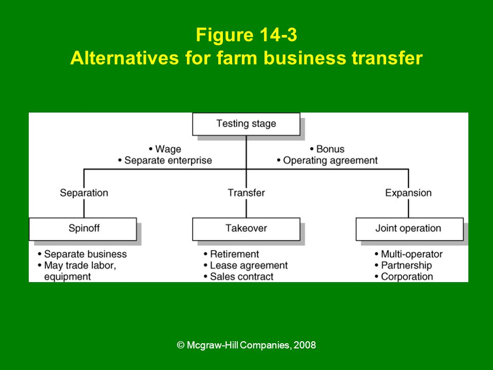 Figure 14-3 Alternatives for farm business transfer