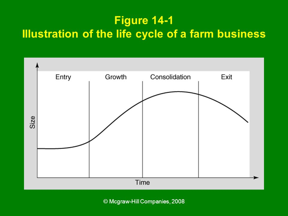 Figure 14-1 Illustration of the life cycle of a farm business
