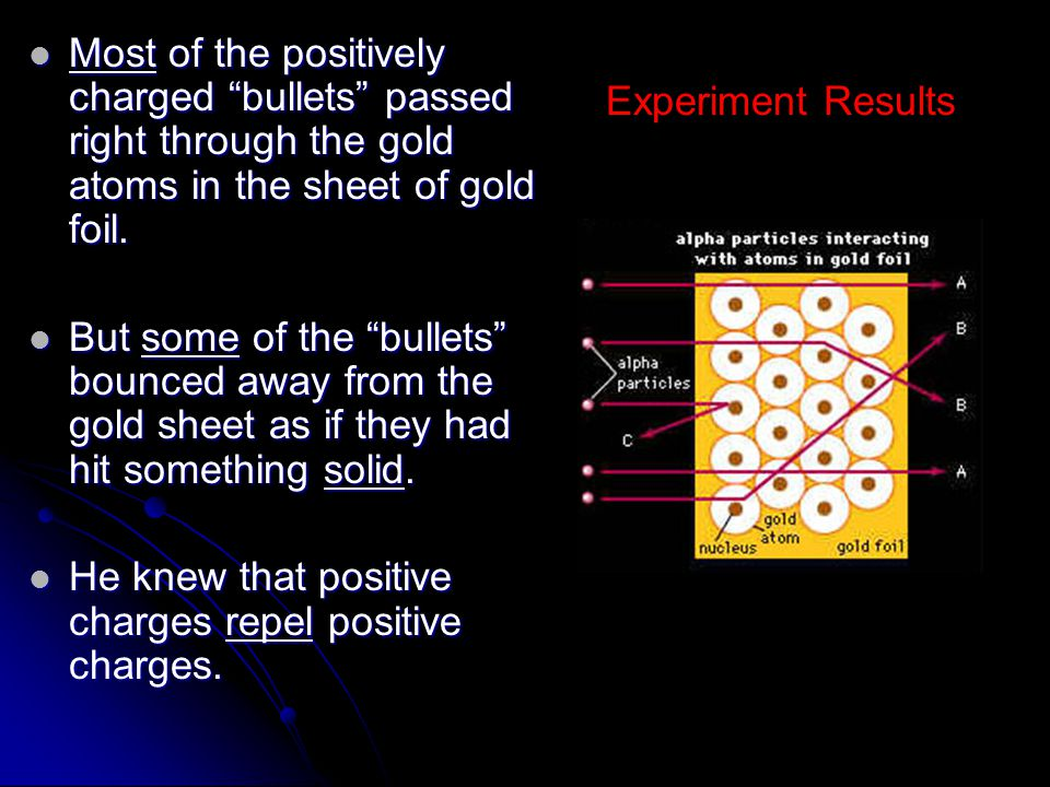 Most of the positively charged bullets passed right through the gold atoms in the sheet of gold foil.