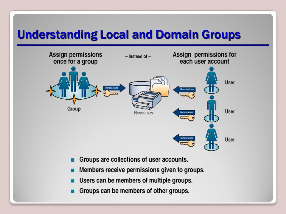 Understanding Local and Domain Groups