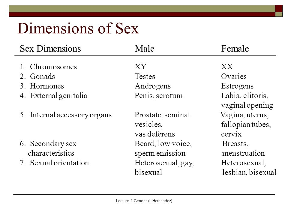 Biological dimension of sexuality