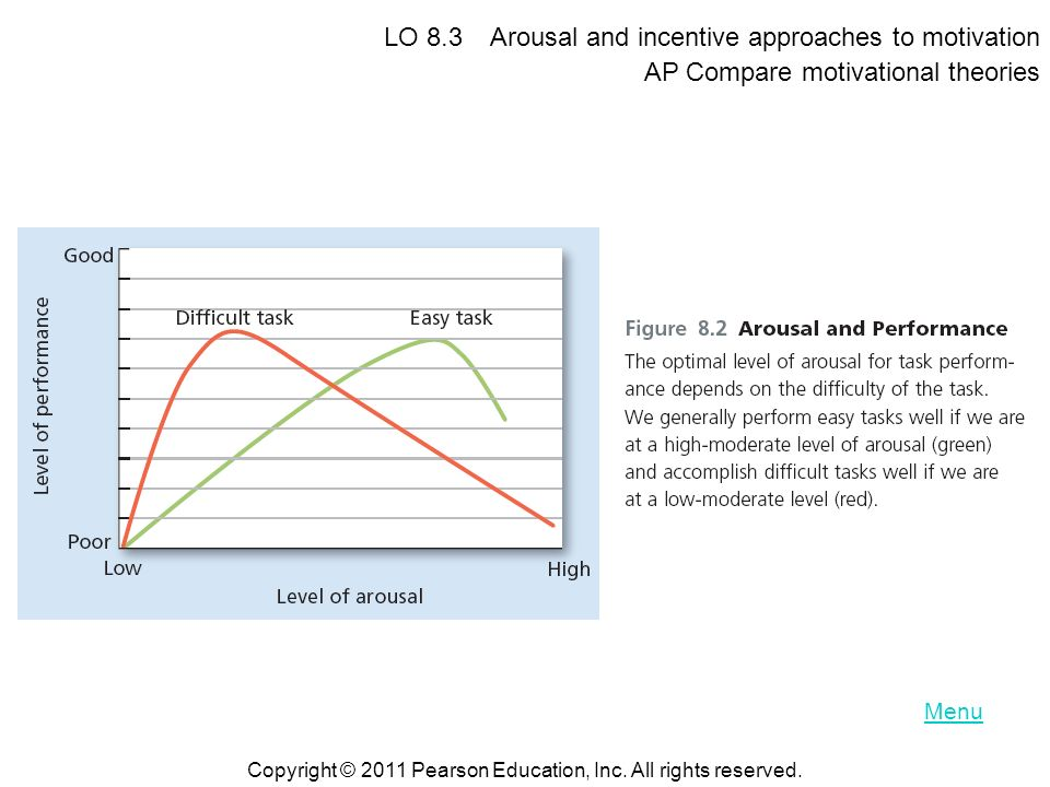 LO 8.3 Arousal and incentive approaches to motivation