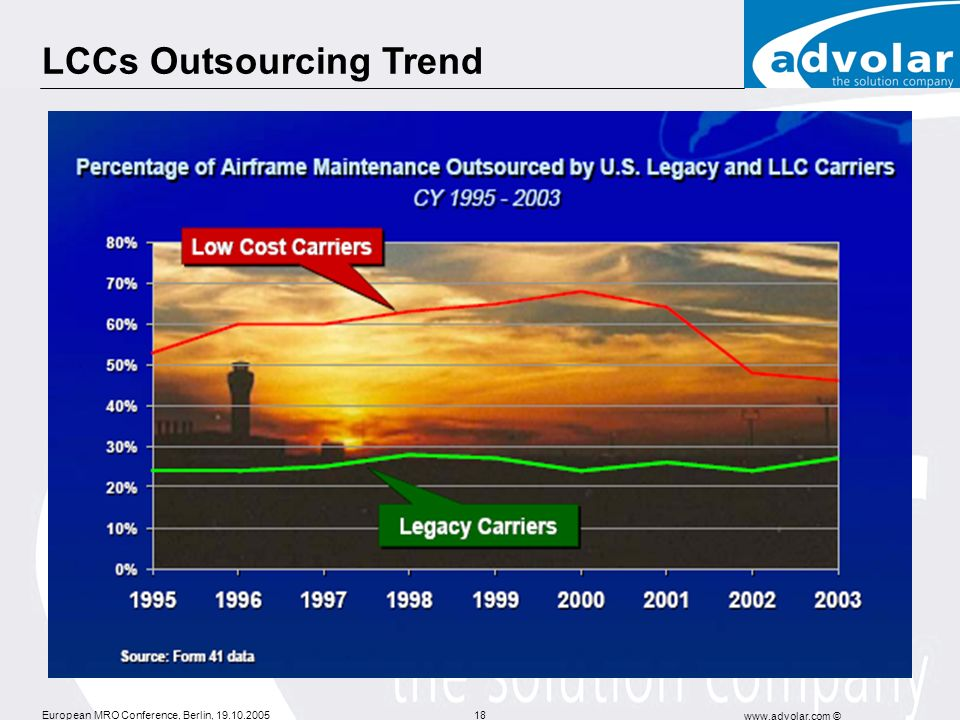 LCCs Outsourcing Trend