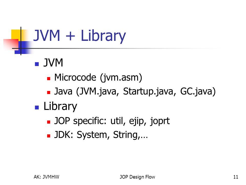 JOP Design Flow Microcode make JopSim ModelSim Java Quartus JVM