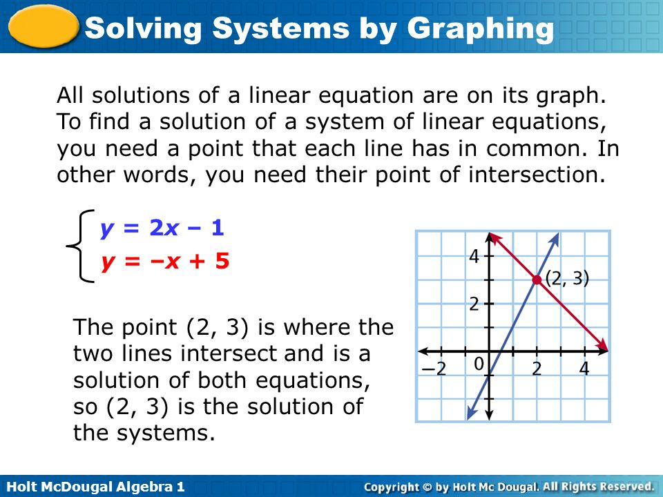 All solutions of a linear equation are on its graph