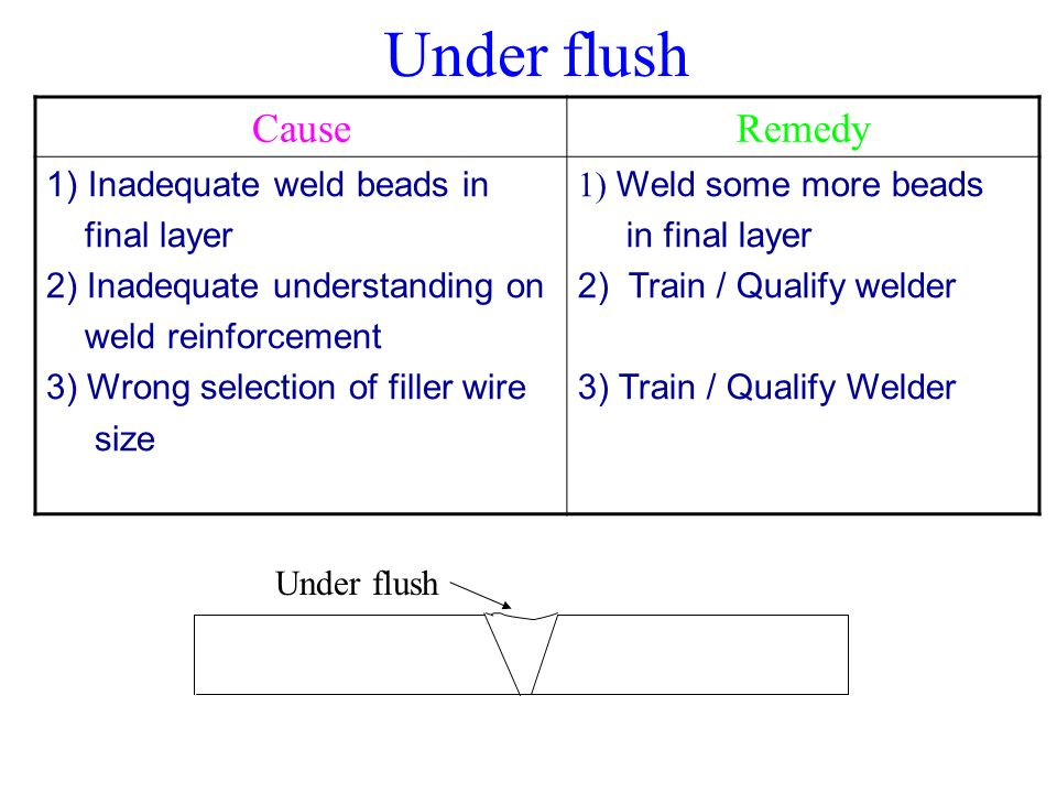 SHIELDED METAL ARC WELDING (SMAW) - ppt video online download