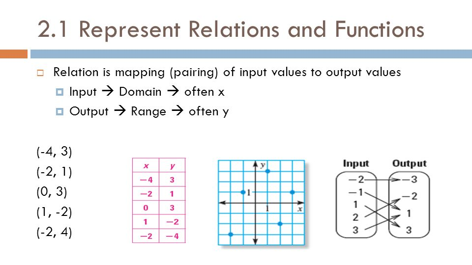 Linear Equations And Functions Ppt Download. 21 Represent Relations And Functions. Worksheet. 2 2 Linear Relations And Functions Worksheet Answers At Clickcart.co