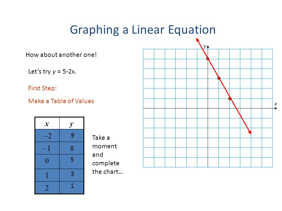 Graphing Linear Equations Ppt Video Online Download