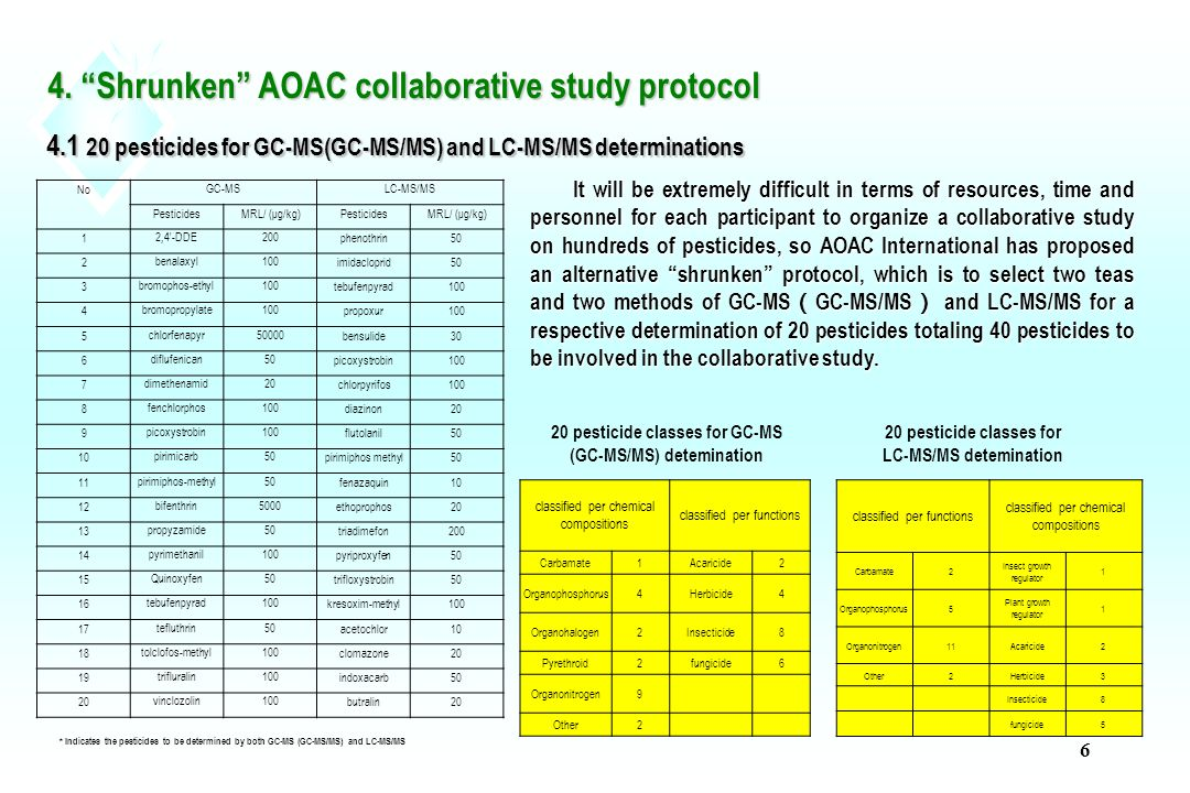 call for voluntary collaborators ppt download rh slideplayer com AOAC- RI AOAC Methods List