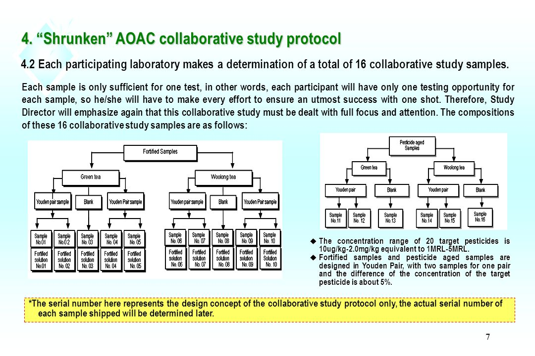 call for voluntary collaborators ppt download rh slideplayer com AOAC- RI AOAC Annual Meeting