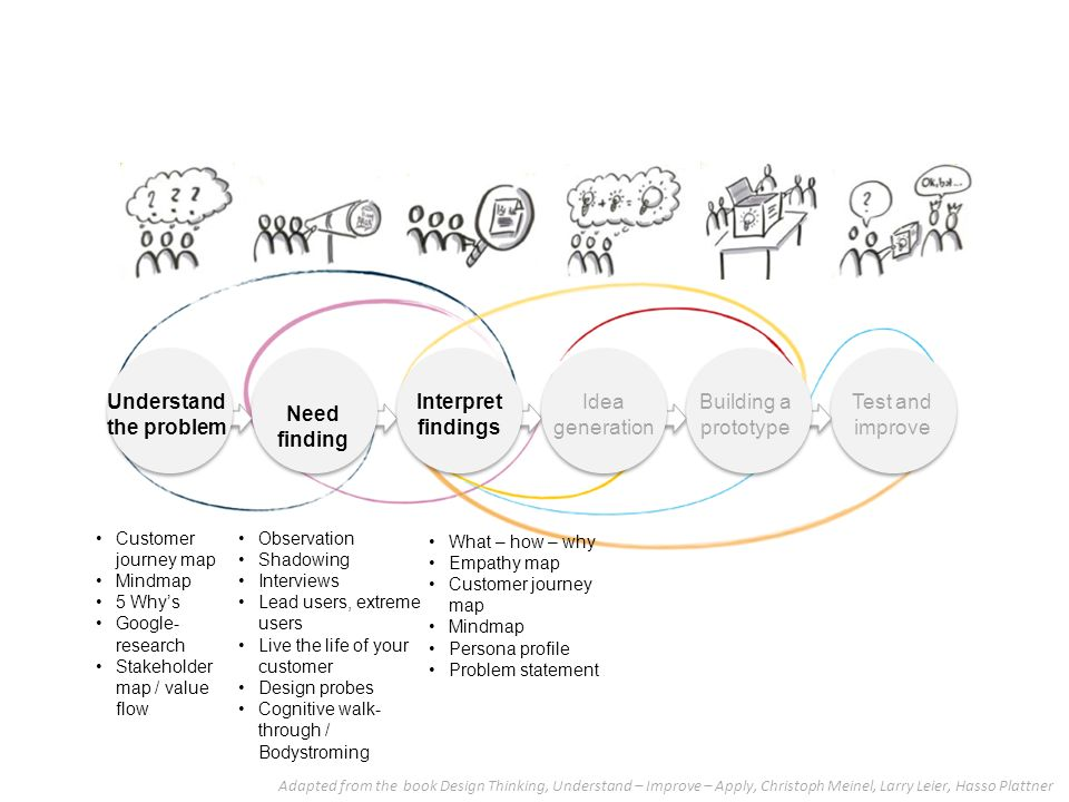 USER RESEARCH METHODS Stefania Passera Ppt Download - Customer journey mapping book