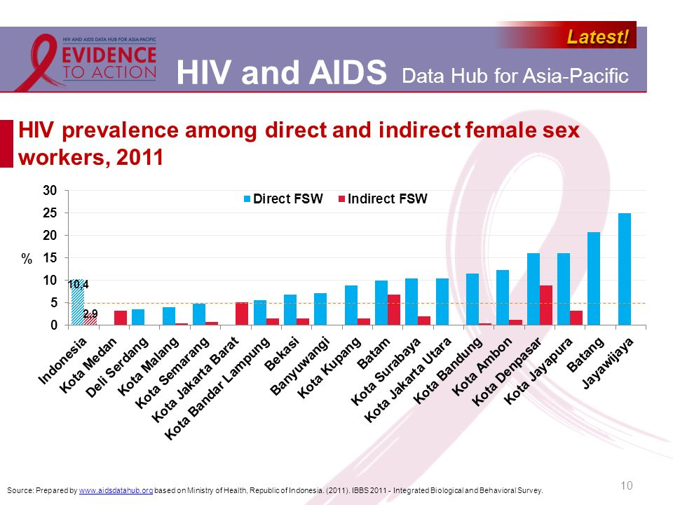 HIV prevalence among direct and indirect female sex workers, 2011
