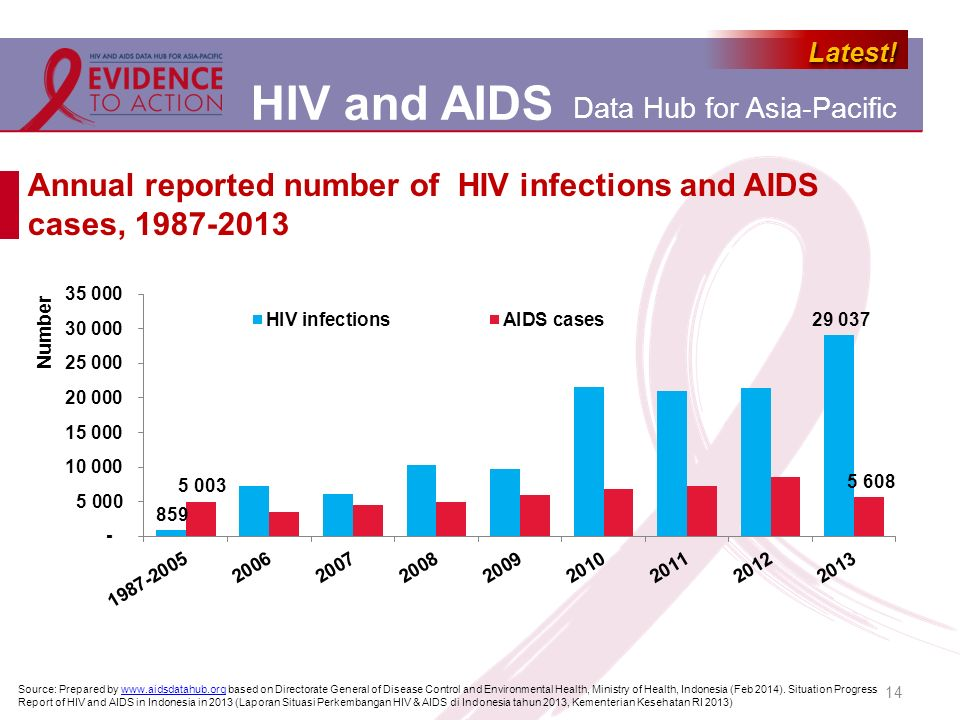 Annual reported number of HIV infections and AIDS cases, 1987-2013