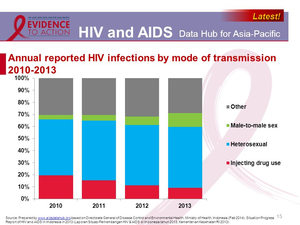 Annual reported HIV infections by mode of transmission 2010-2013