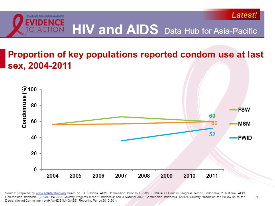 Proportion of key populations reported condom use at last sex, 2004-2011