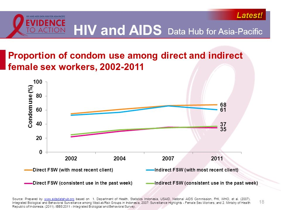 Proportion of condom use among direct and indirect female sex workers, 2002-2011