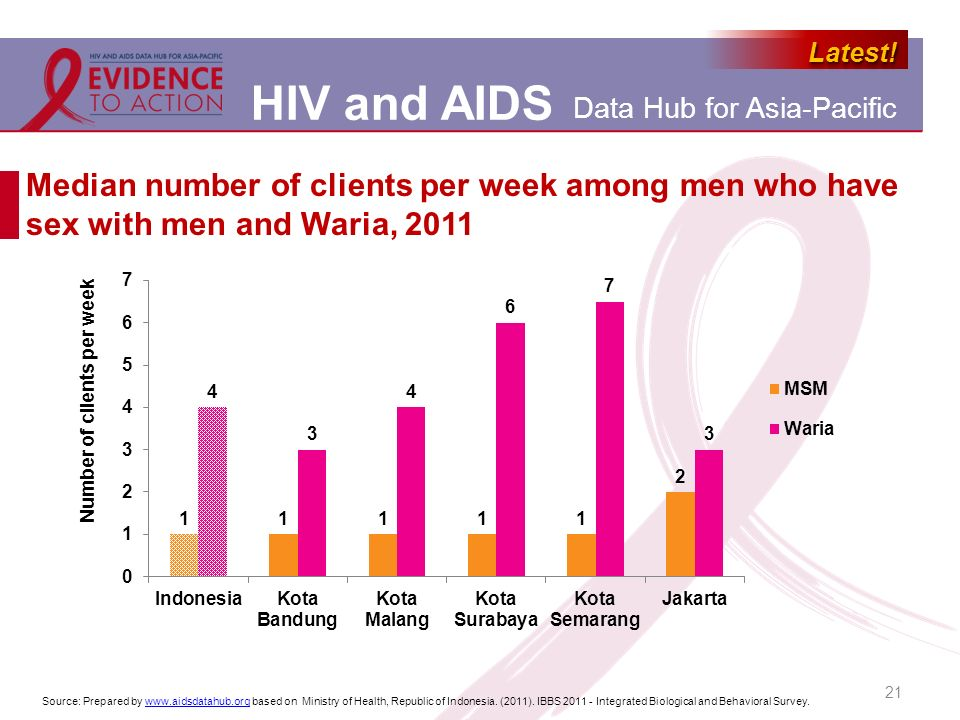 Median number of clients per week among men who have sex with men and Waria, 2011