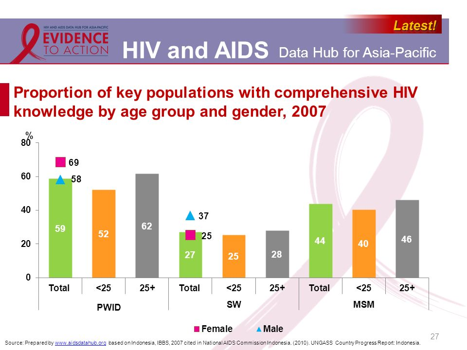 Proportion of key populations with comprehensive HIV knowledge by age group and gender, 2007