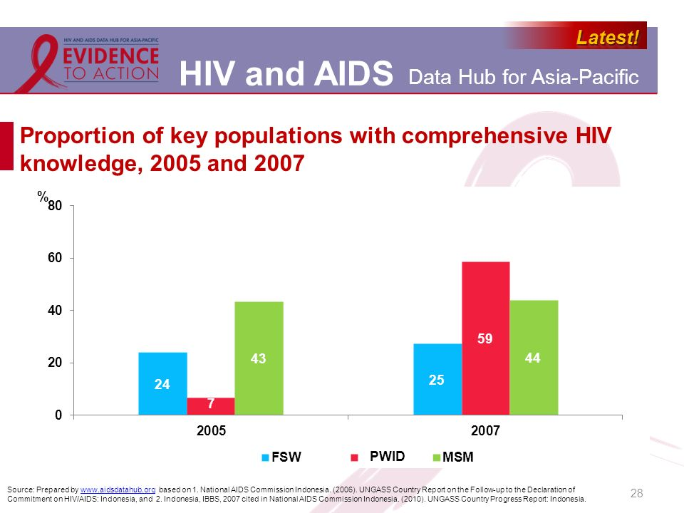 Proportion of key populations with comprehensive HIV knowledge, 2005 and 2007