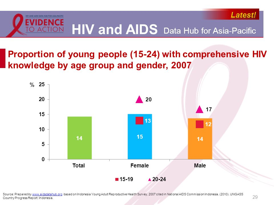 Proportion of young people (15-24) with comprehensive HIV knowledge by age group and gender, 2007