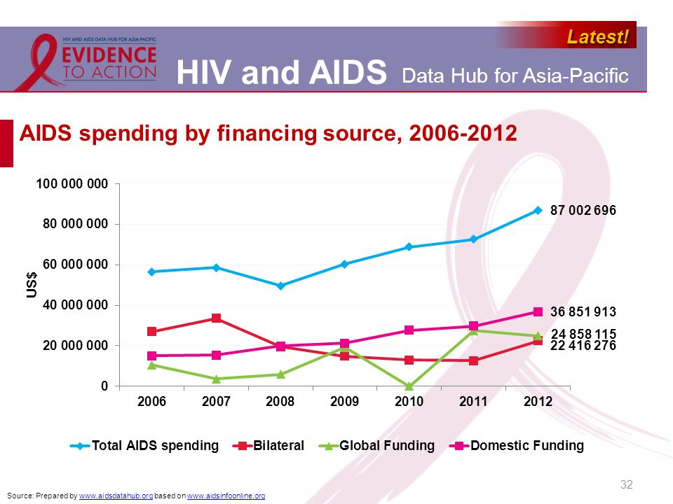 AIDS spending by financing source, 2006-2012