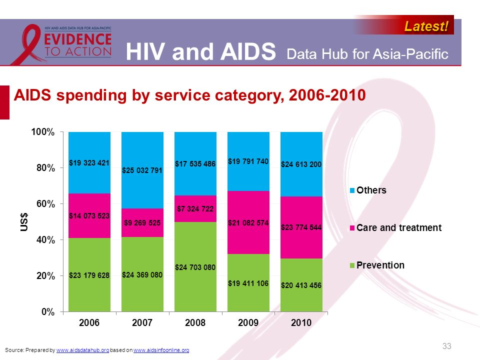 AIDS spending by service category, 2006-2010