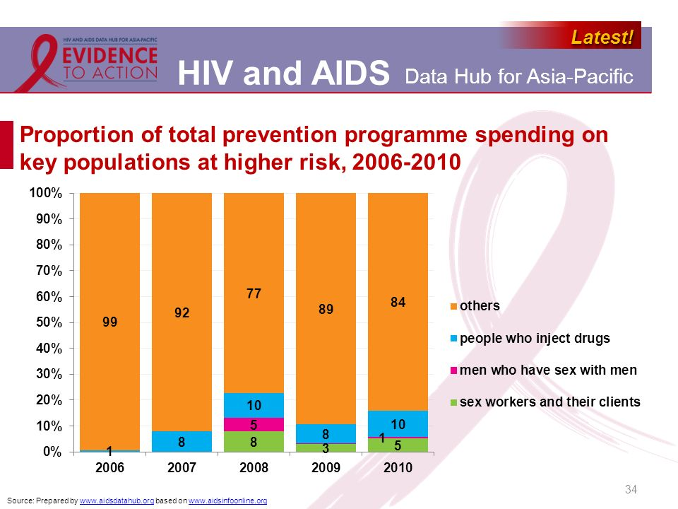 Proportion of total prevention programme spending on key populations at higher risk, 2006-2010