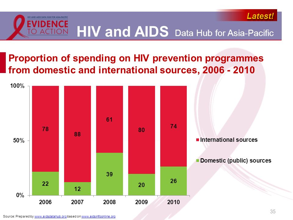 Proportion of spending on HIV prevention programmes from domestic and international sources, 2006 - 2010