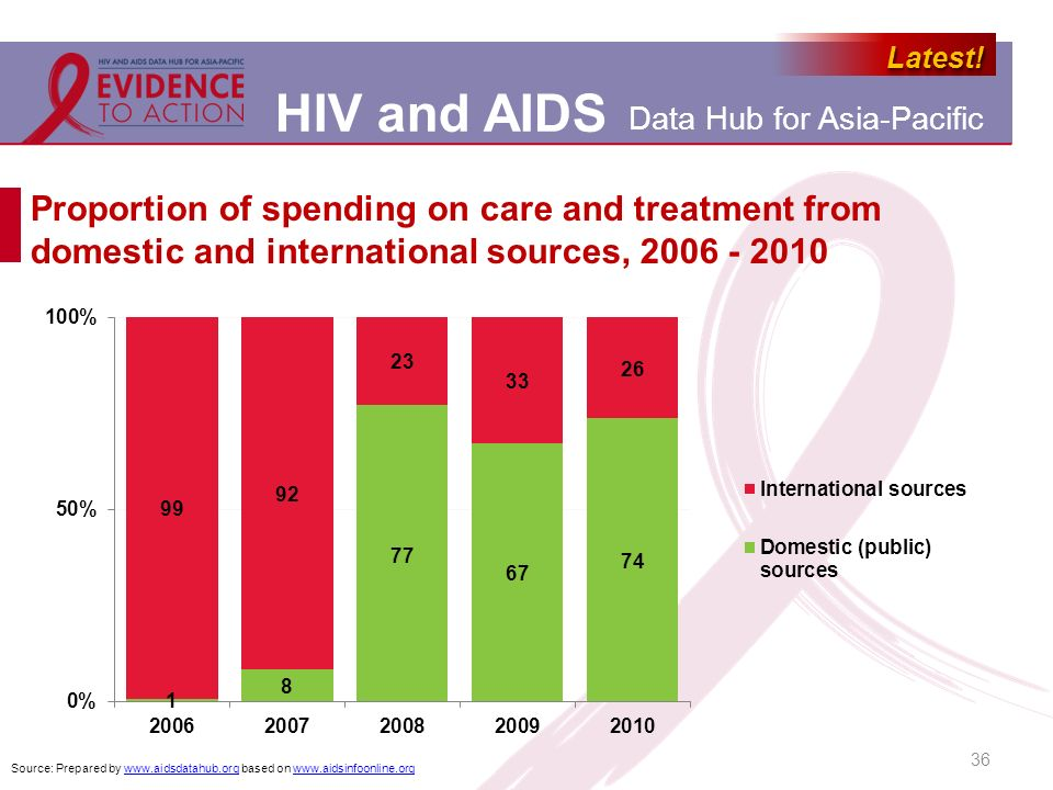 Proportion of spending on care and treatment from domestic and international sources, 2006 - 2010