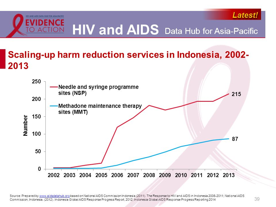 Scaling-up harm reduction services in Indonesia, 2002-2013