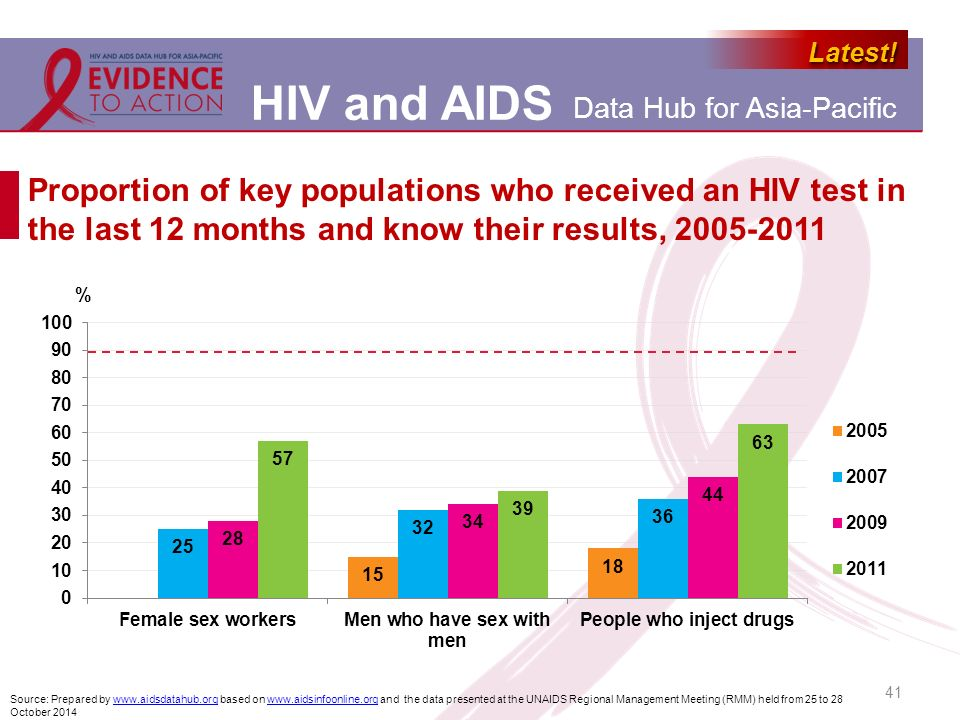 Proportion of key populations who received an HIV test in the last 12 months and know their results, 2005-2011