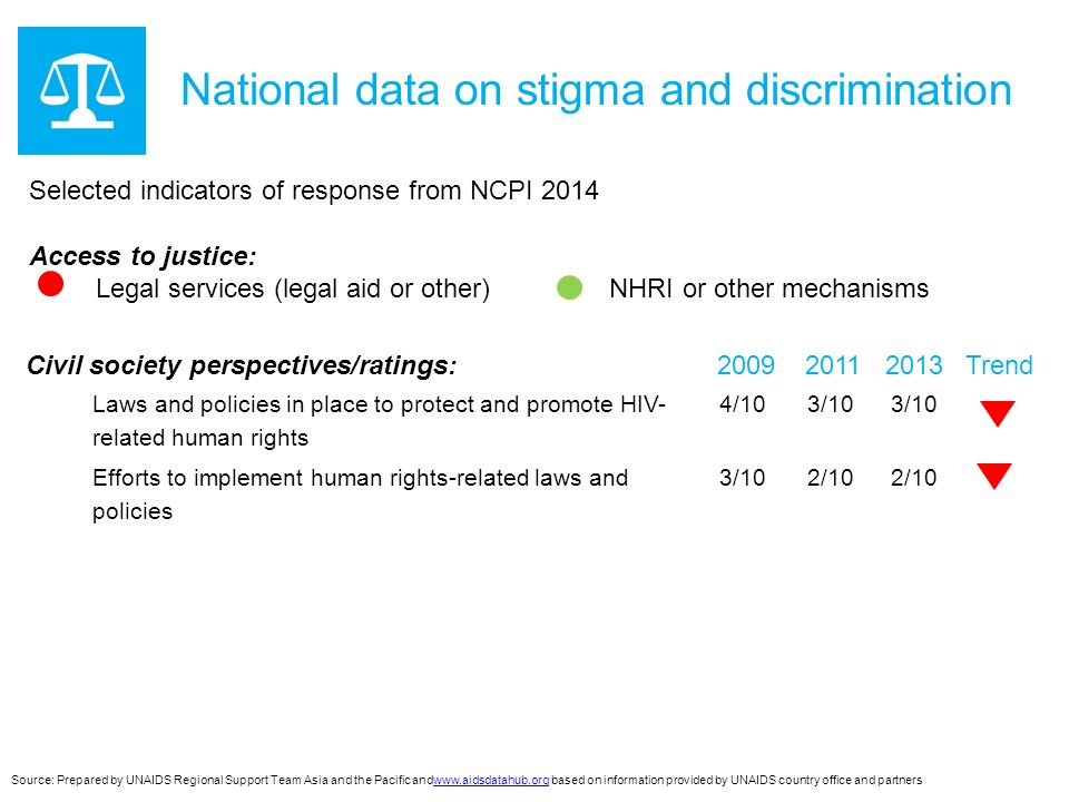 National data on stigma and discrimination