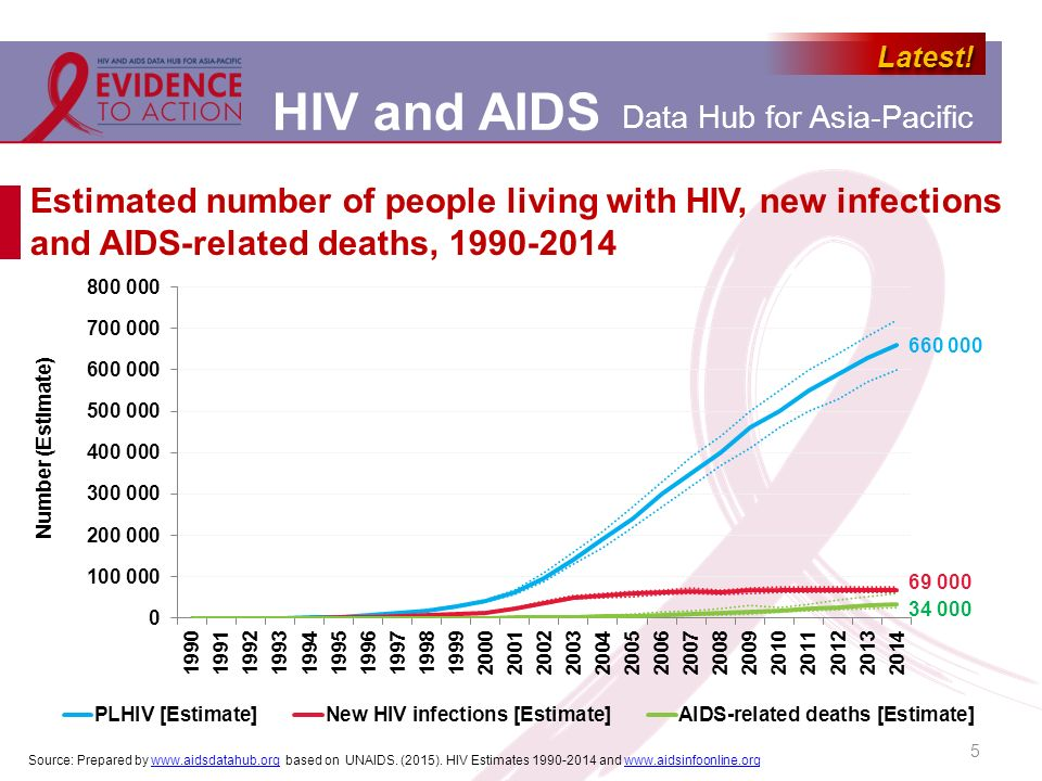 Estimated number of people living with HIV, new infections and AIDS-related deaths, 1990-2014
