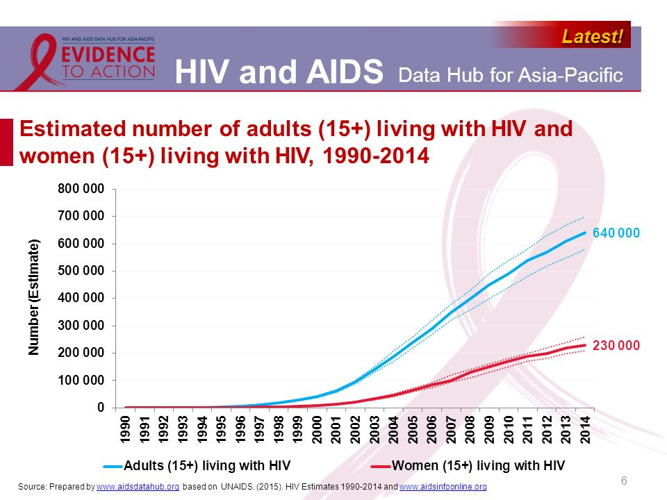 Estimated number of adults (15+) living with HIV and women (15+) living with HIV, 1990-2014