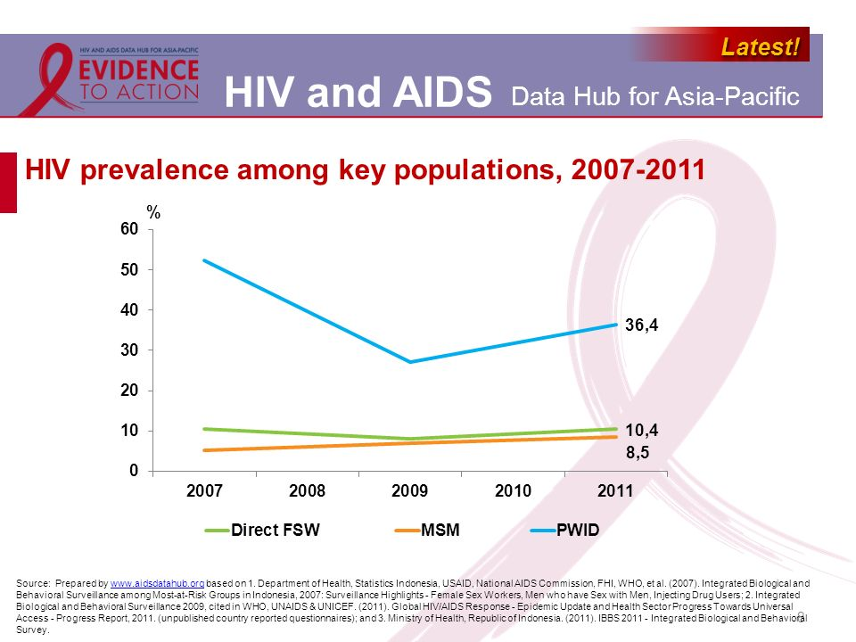 HIV prevalence among key populations, 2007-2011