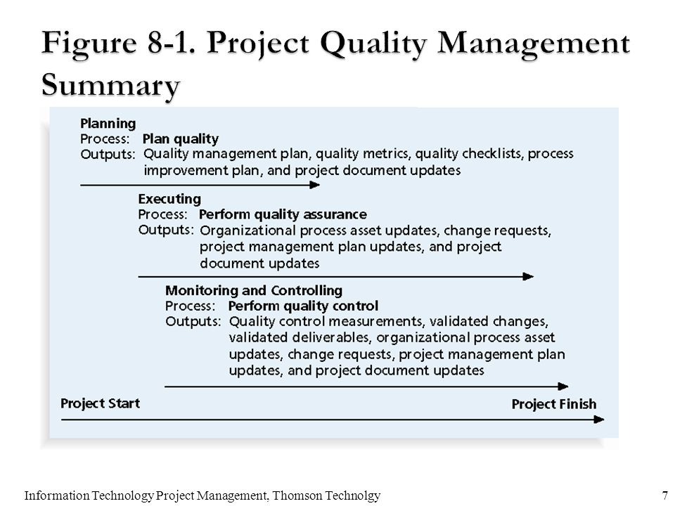 project quality management chapter 8 discussion questions Project quality management questions and answers 43 the statistical method for identifying the factors that may influence specific variables of a product or process under development or in production is called.
