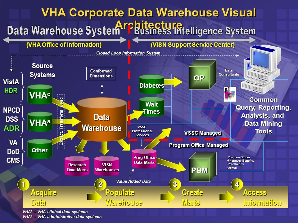 Data Warehousing Analytics In The Vha Ppt Video Online Download. Vha Corporate Data Warehouse Visual Itecture. Wiring. Cms Data Warehouse Architecture Diagram At Scoala.co