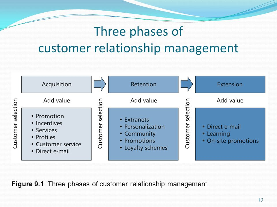 Chapter 9 Customer Relationship Management - ppt video online download
