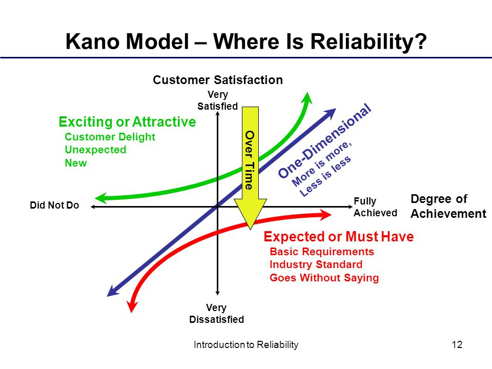 attractive quality and must-be quality kano pdf