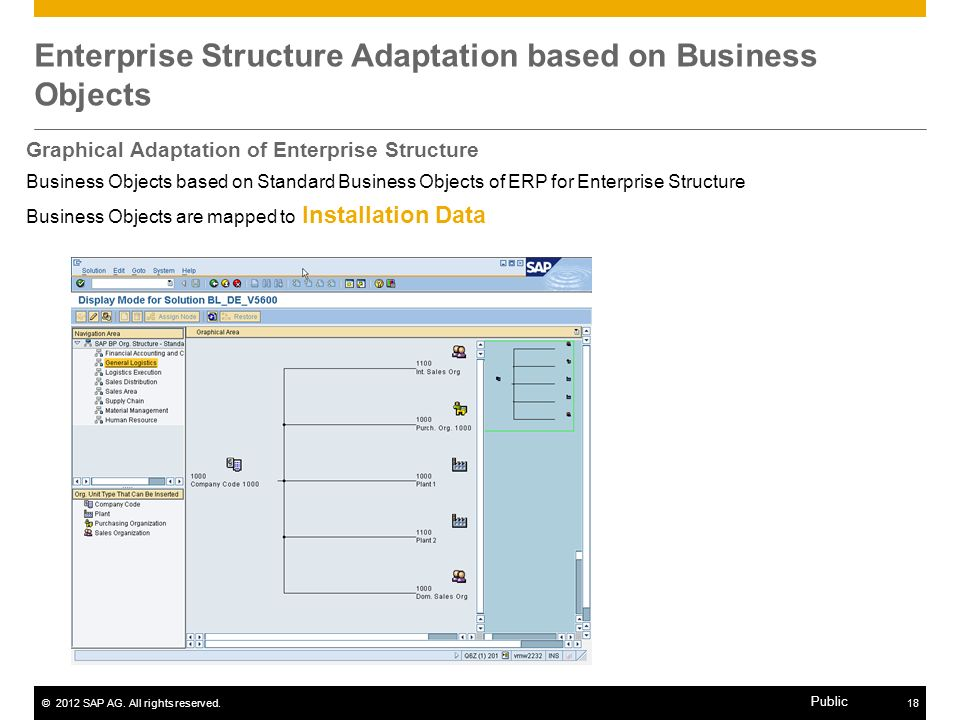Enterprise Structure Adaptation based on Business Objects