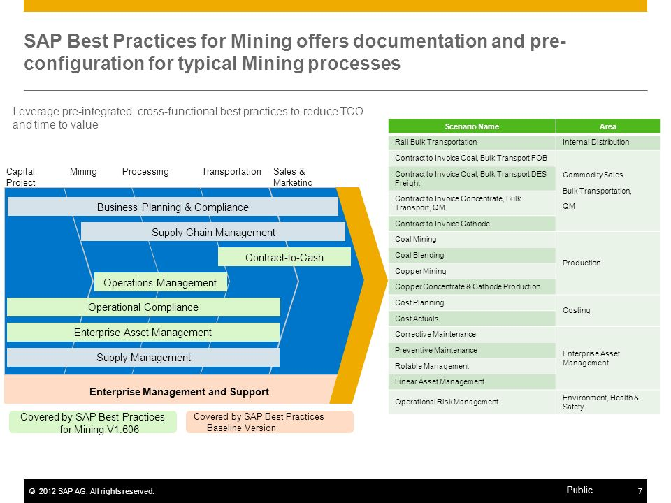 SAP Best Practices for Mining offers documentation and pre-configuration for typical Mining processes