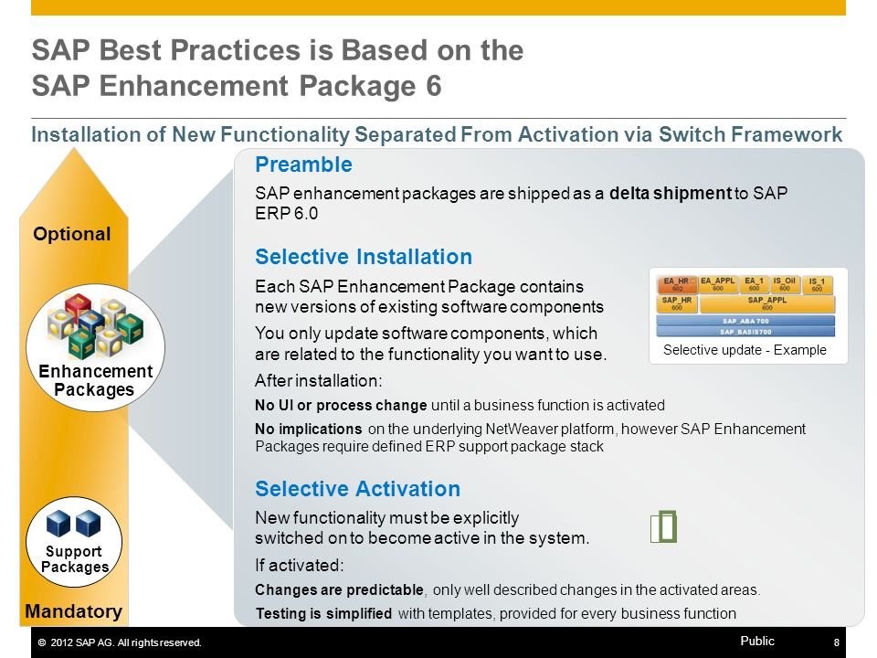 SAP Best Practices is Based on the SAP Enhancement Package 6